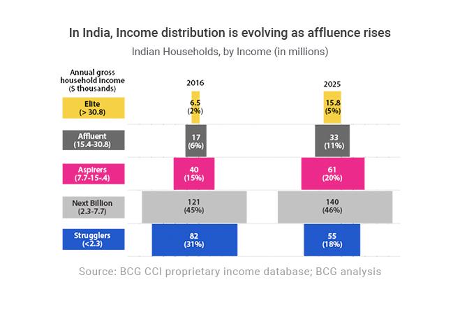 Domestic Demand India