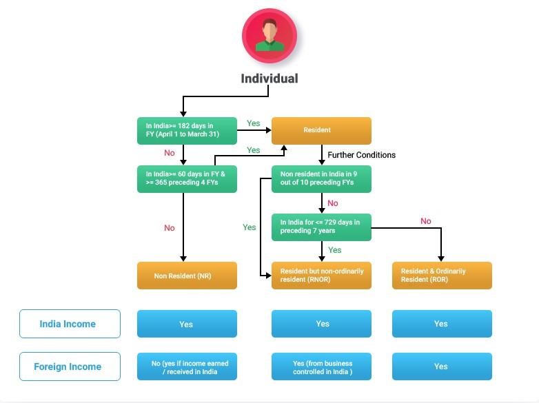 個人-インドの所得税構造