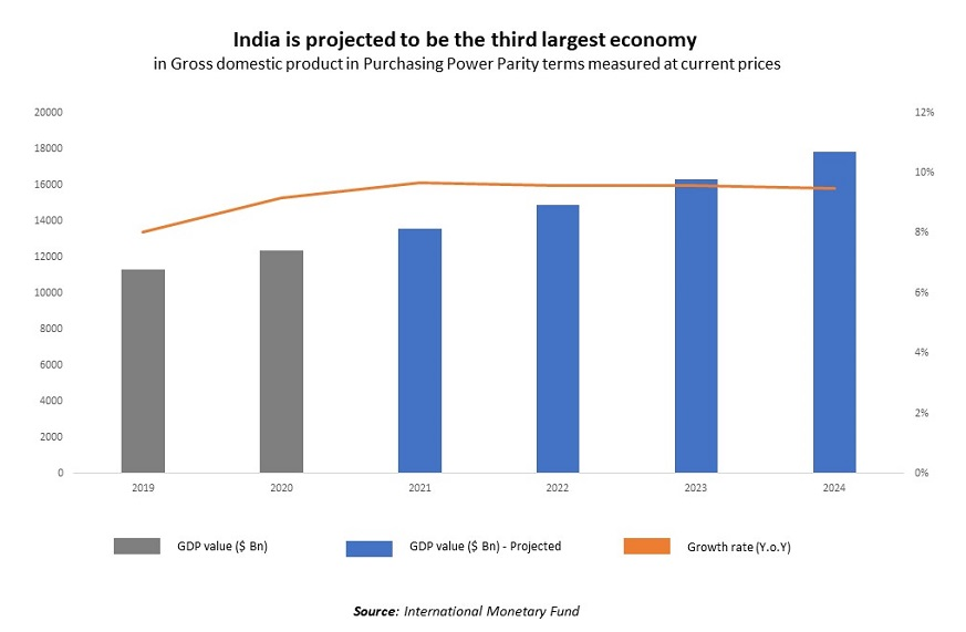 Indian to be the third largest economy