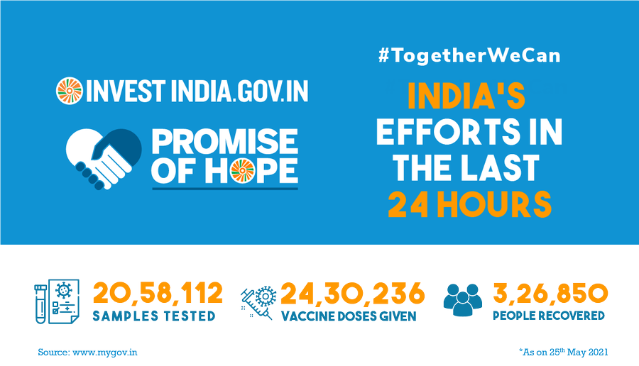 Take a look at how India gave a tough fight to COVID19 in the last 24 hours!