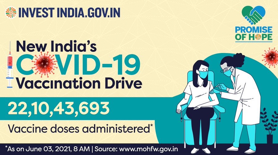 India crosses a significant milestone with over 22 Cr COVID19 vaccine doses administered!