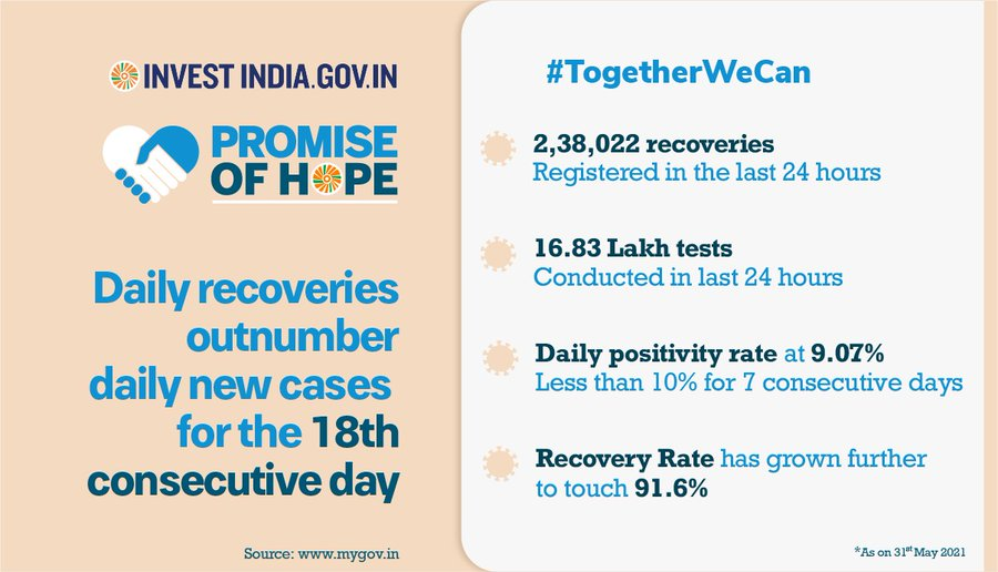 India standing firm in its fight against the COVID19 pandemic. Take a look!