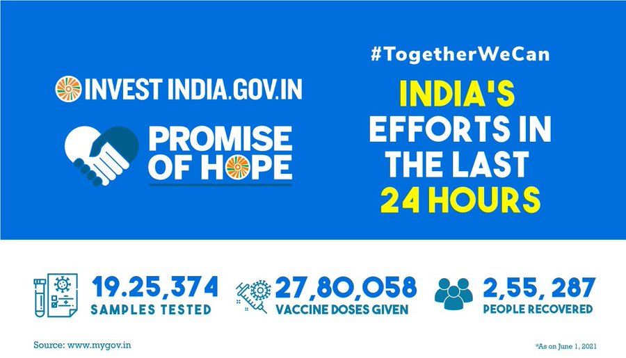 A look at how India has tackled the COVID19 pandemic in the last 24 hours!