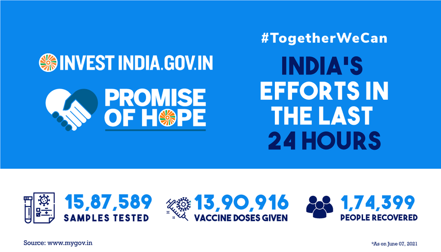 Here's a snapshot of India's COVID19 efforts over the past 24 hours.
