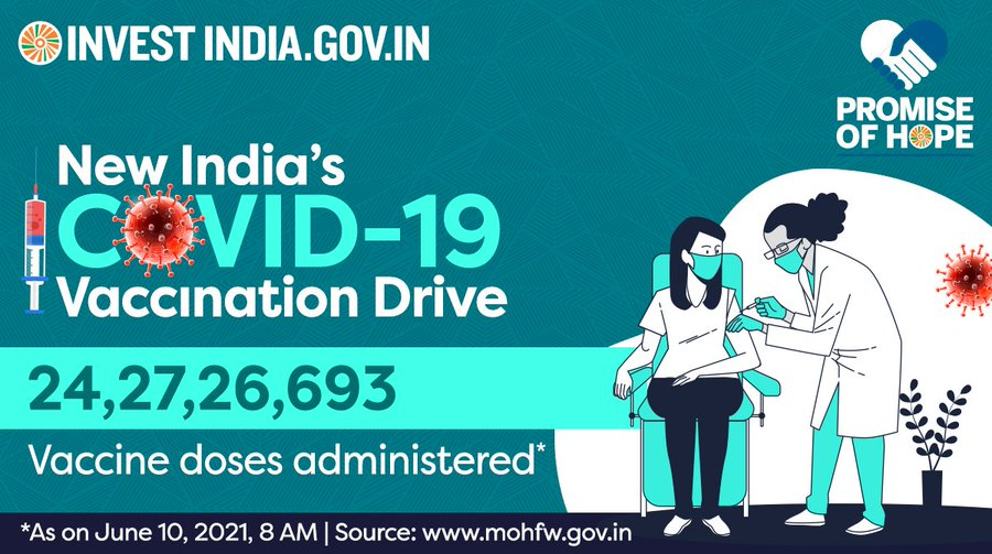 With over 24 Cr vaccine doses administered so far, India is going strong in its fight against COVID19!