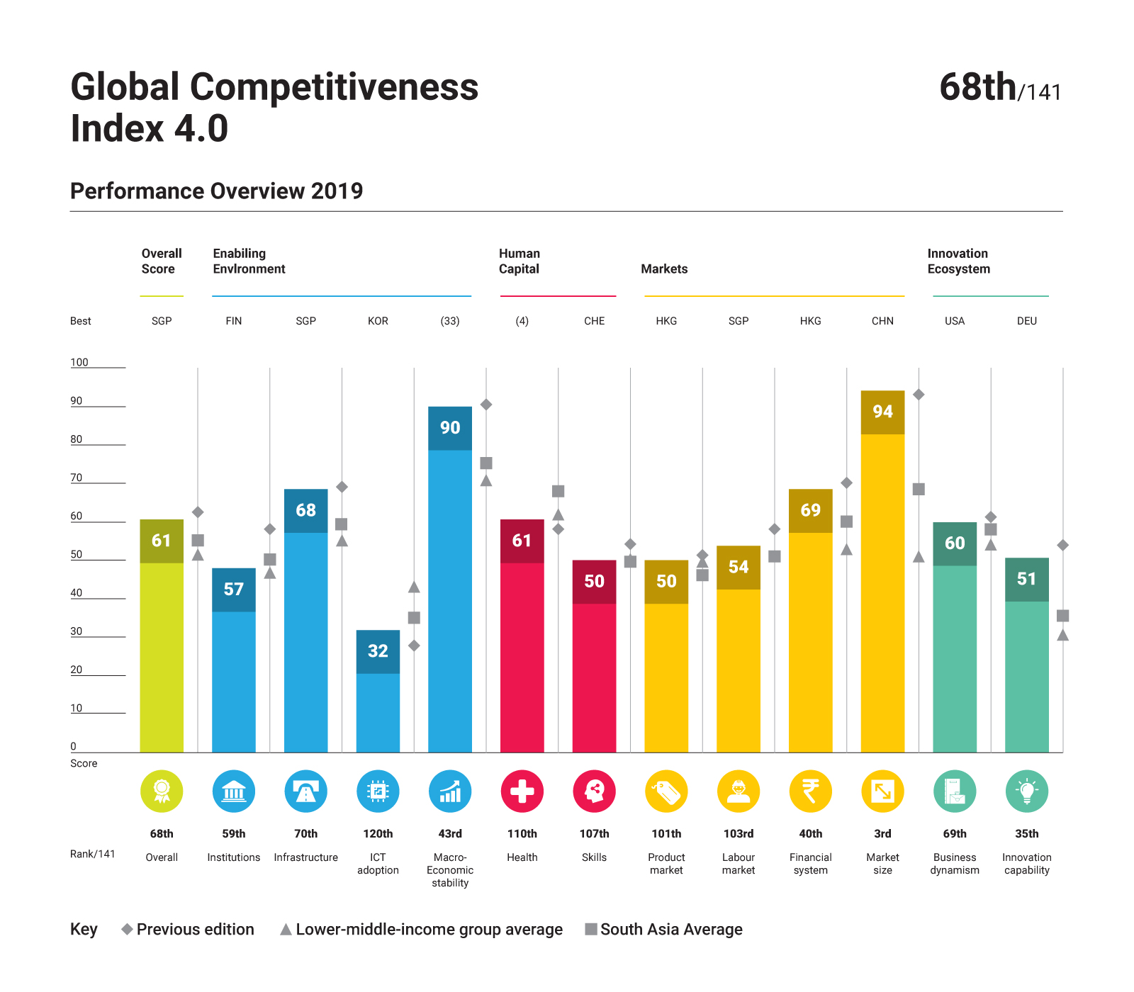 Rising global competitiveness