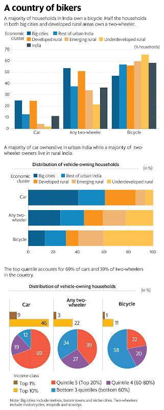Source: https://www.livemint.com/Politics/Yd2EAFIupVHDX0EbUdecsO/One-in-three-households-in-India-owns-a-twowheeler.html