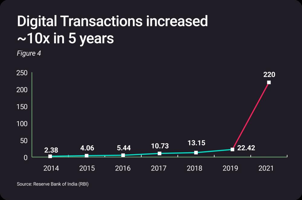 Digital transactions ratio in India
