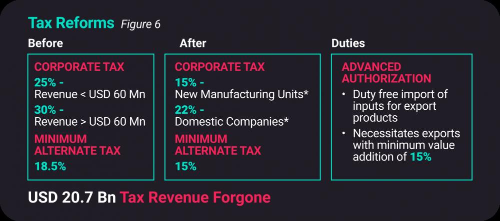 ESDM Tax Revenue India