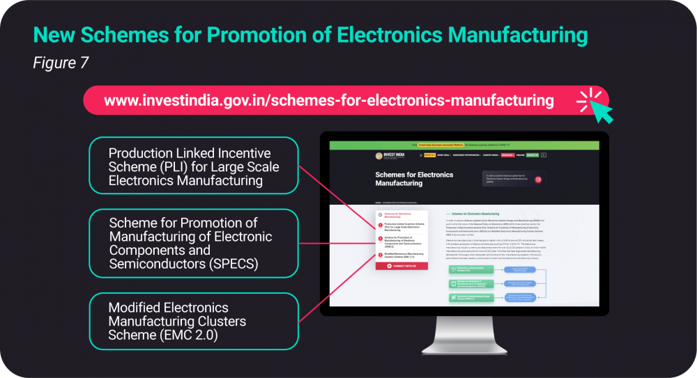 New schemes of Electronics Manufacturing in India