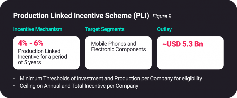 Production Linked Incentive Scheme (PLI)