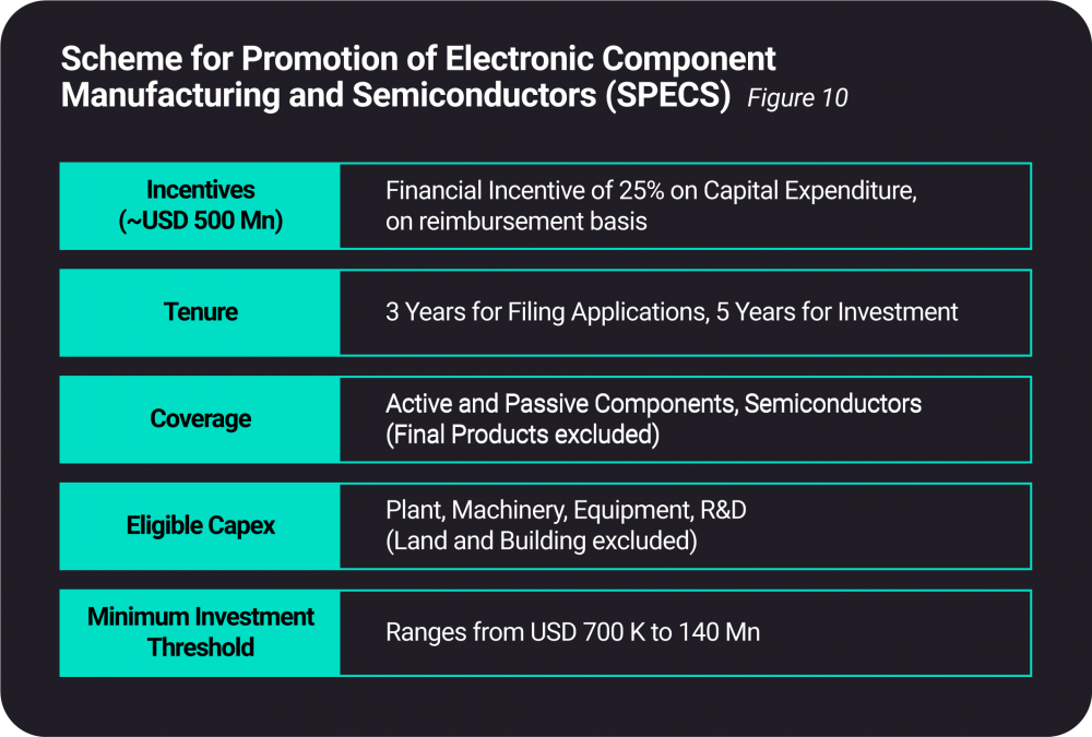 Scheme for Promotion of Manufacturing of Electronic Components