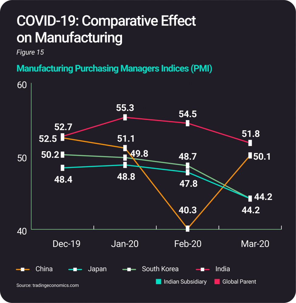 Impact of COVID-19 on ESDM Sector