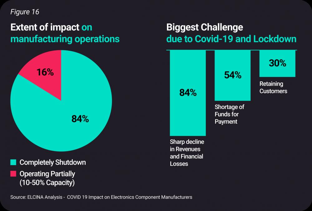 Impact of COVID-19 on ESDM
