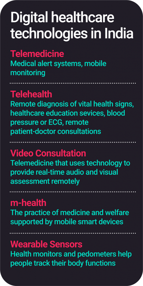 Digital healthcare technologies in India