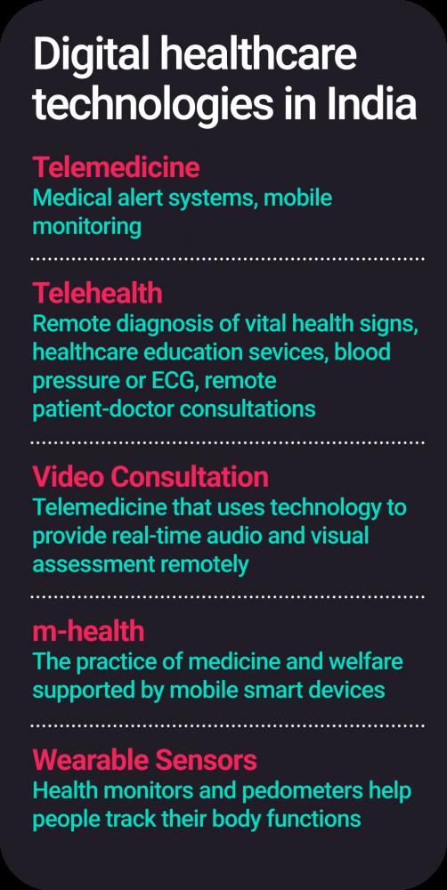 Digital healthcare technologies in India