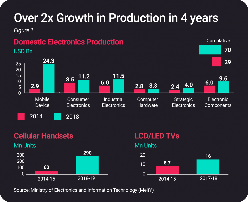 ESDM Sector Production Growth in India