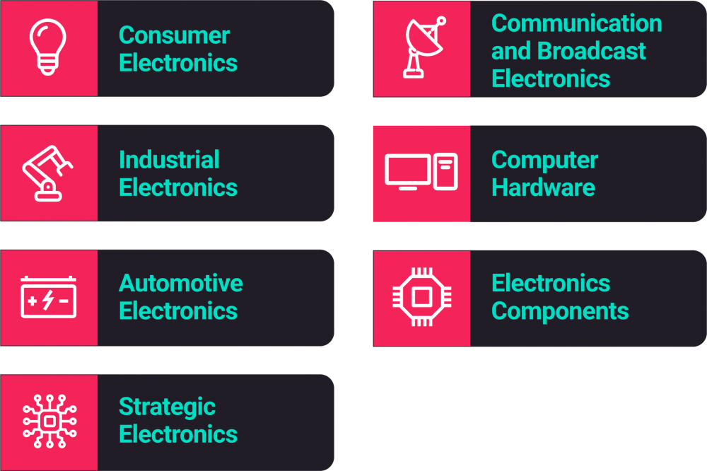 Electronic Sectors in India