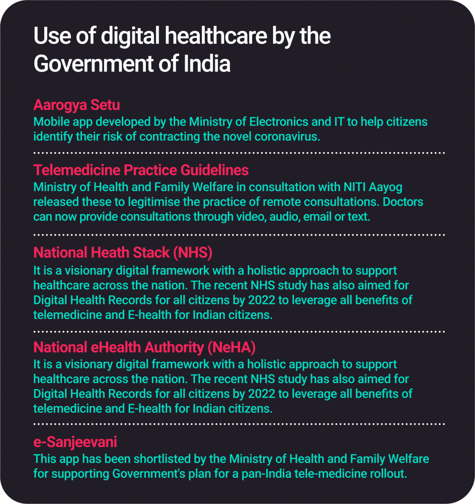 Use of digital healthcare by Indian Government