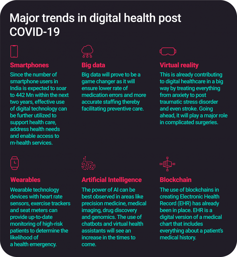 Trends in digital healthcare after COVID