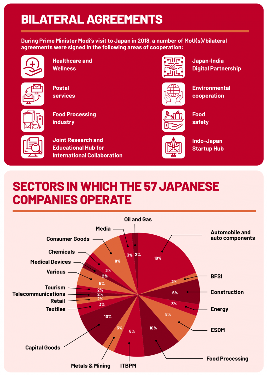 Why is India the best place for Japanese investments in the post Covid-19 world
