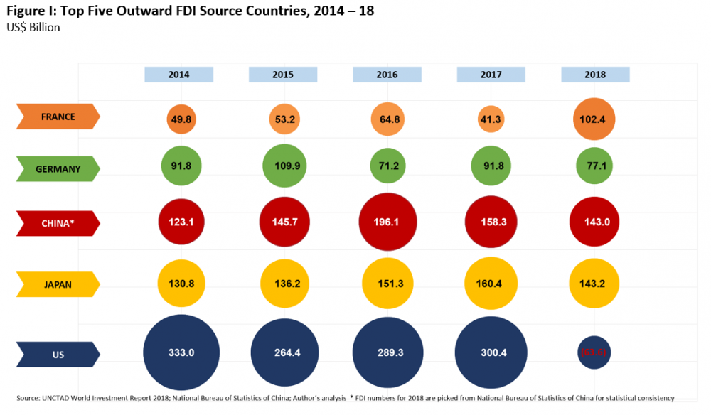 FDI Sources