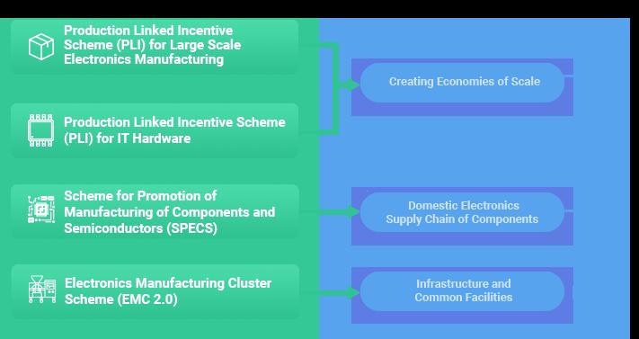 Schémas pour la fabrication de produits électroniques