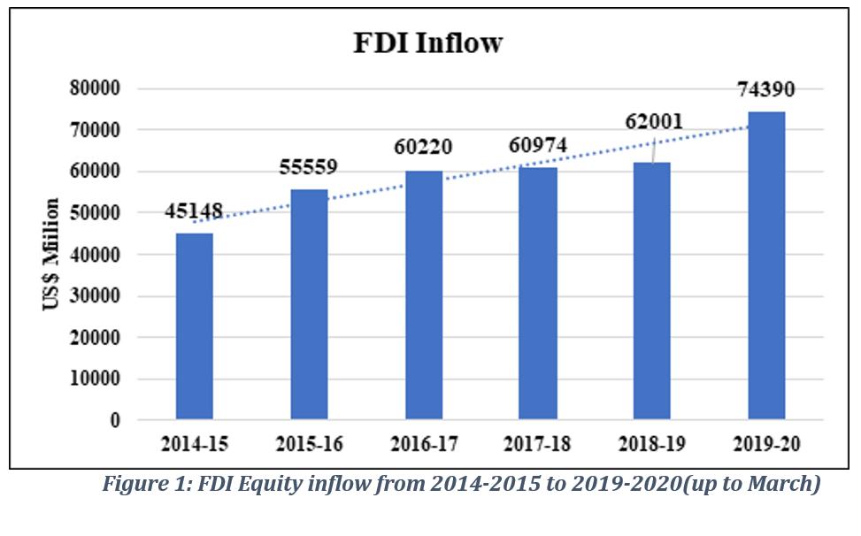 FDI בהודו