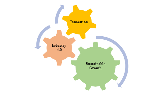 Figure 1: The Loop of Innovation – Industry 4.0 and Sustainable Growth in Mining Sector