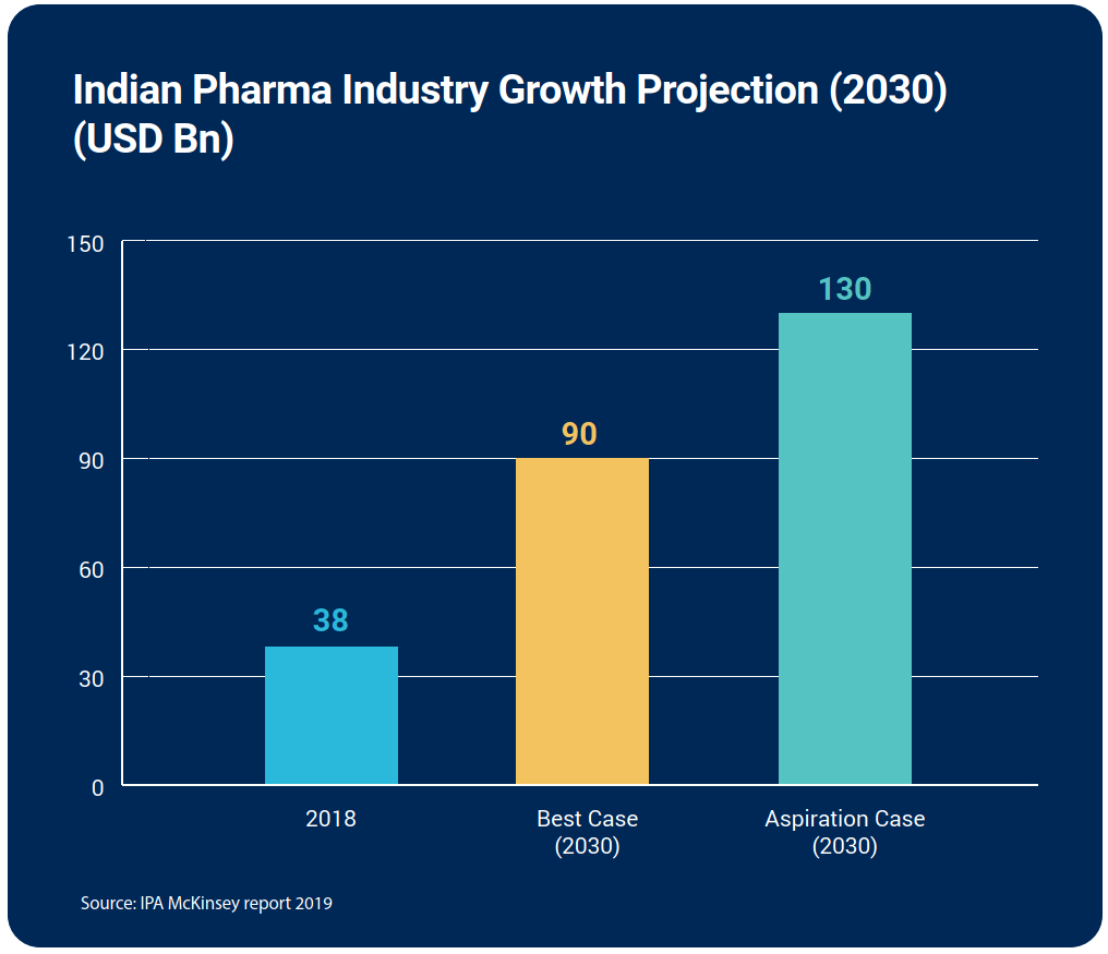 Indian Pharma Industry Growth Projection