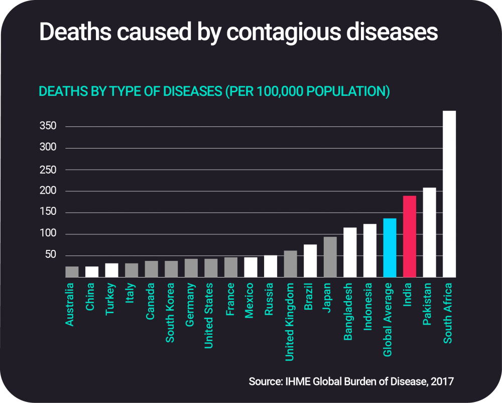 Deaths Caused by Contagious diseases