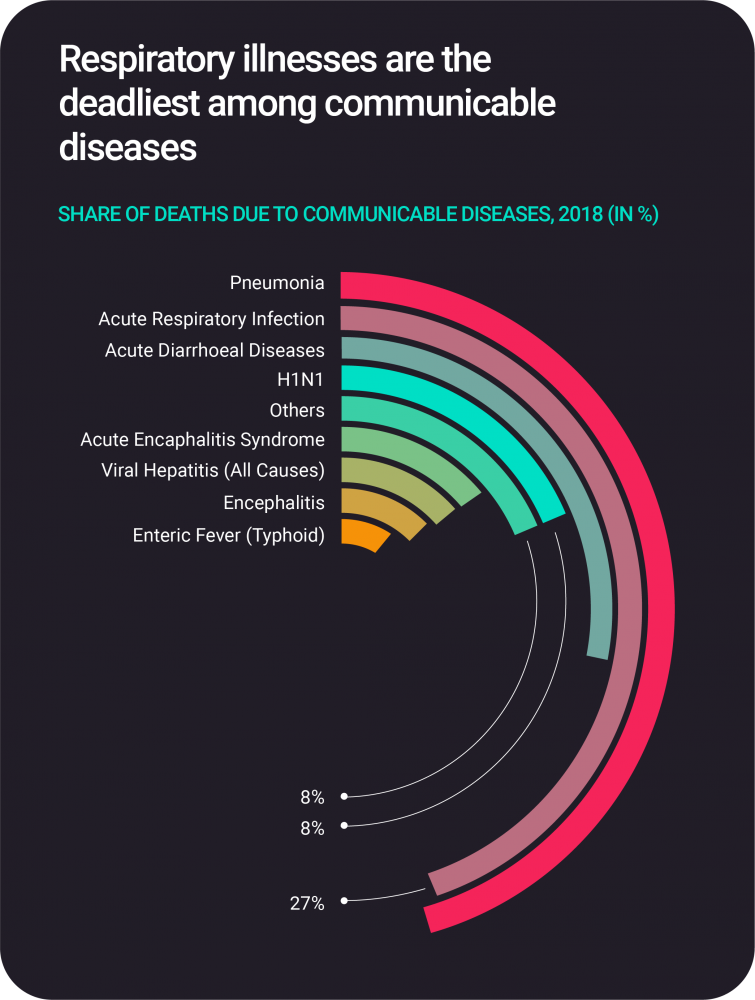 Share of death due to communicable diseases
