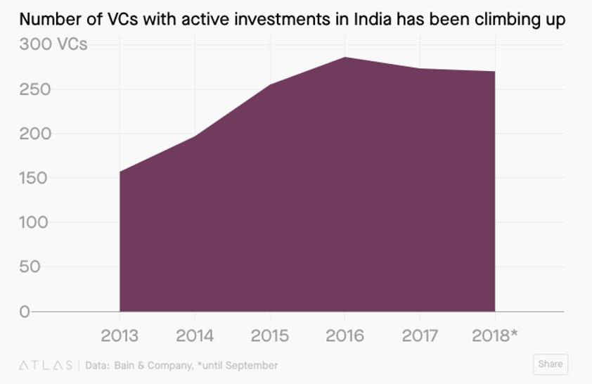 Korea Venture Capitalism investments to India