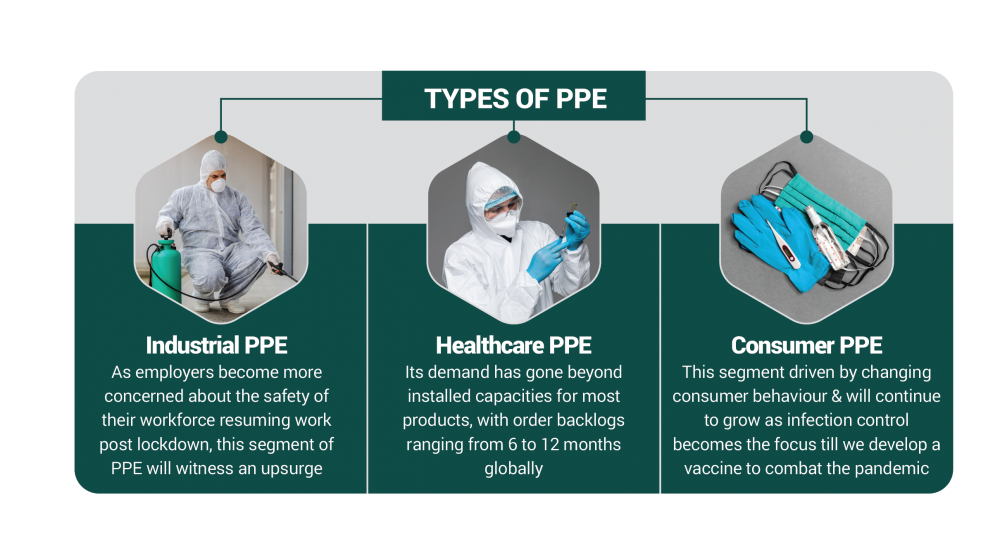 PPE production in India