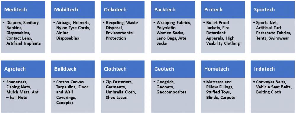 Textiles segments