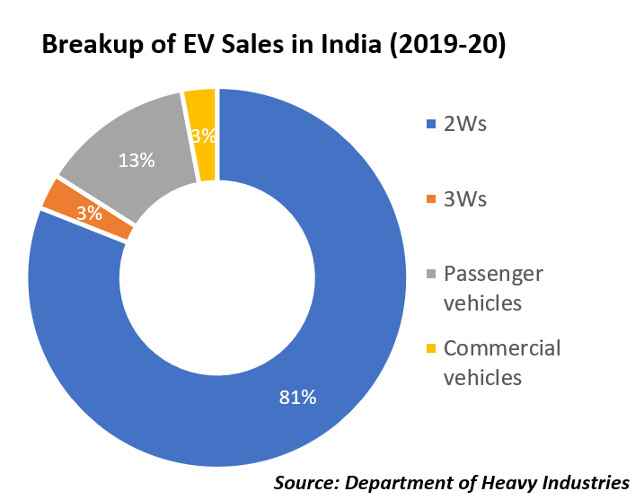 Tesla and India's EV innovation ecosystem
