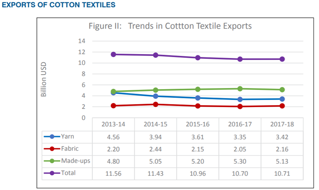 Cotton and textile industry in India