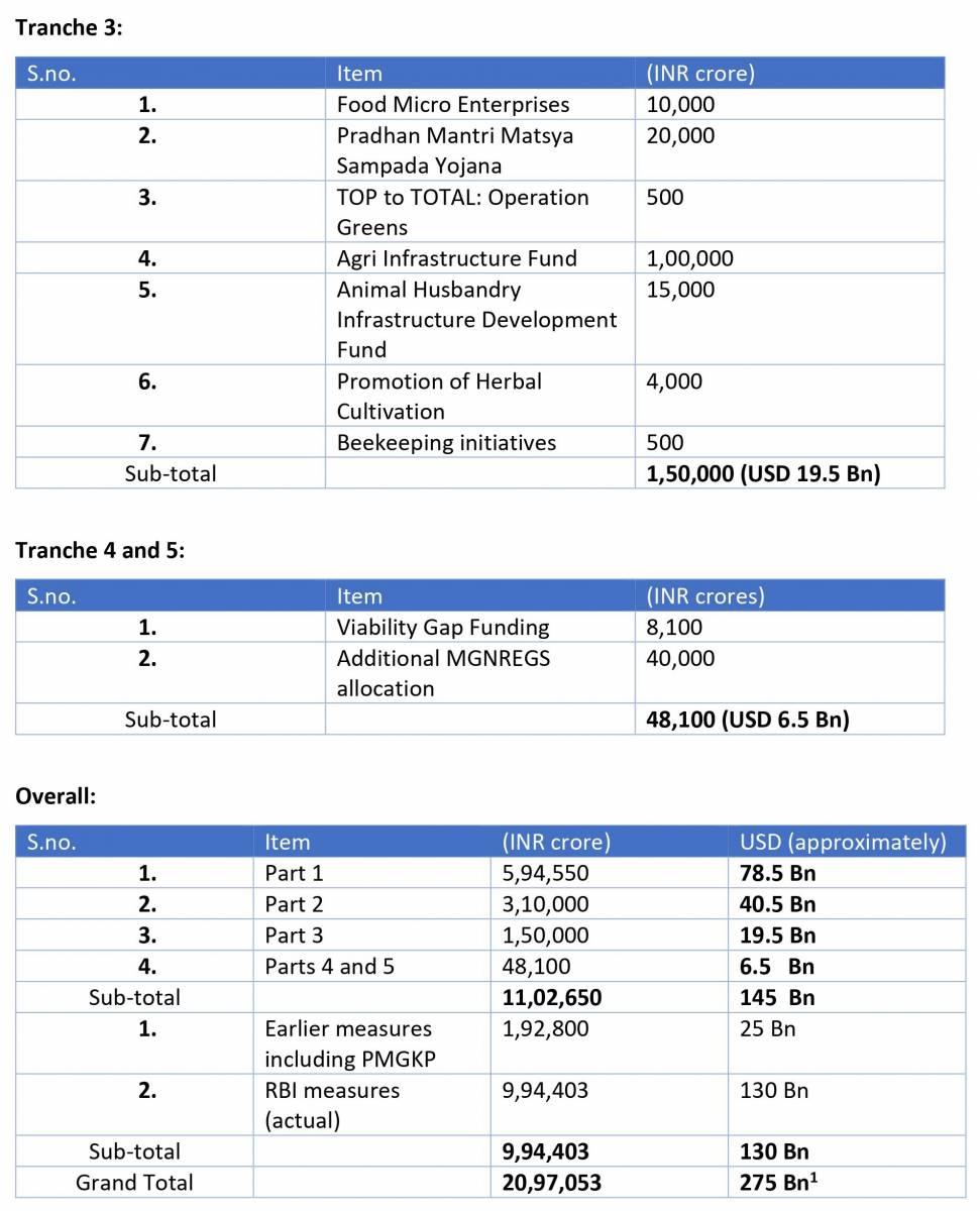 Government of India's mega economic stimulus package