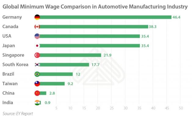 India China wage comparison