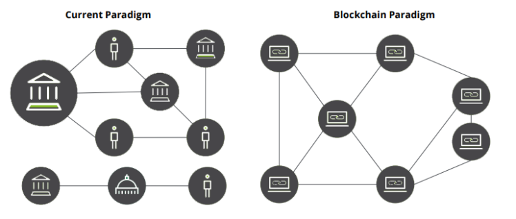Image 1.0: Traditional database vs. Blockchain database ledger (Source: Deloitte, 2017)