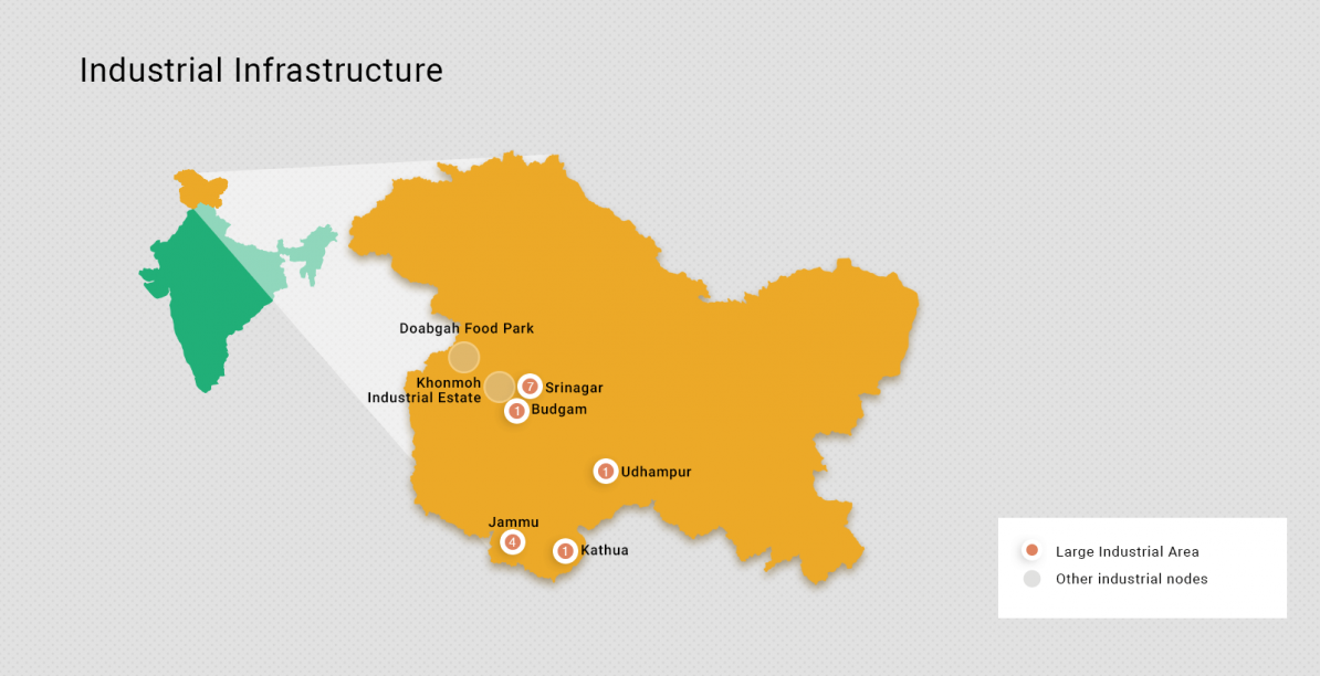 Industries in Jammu and Kashmir
