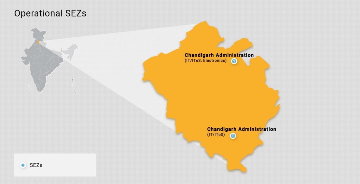 Chandigarh Industries