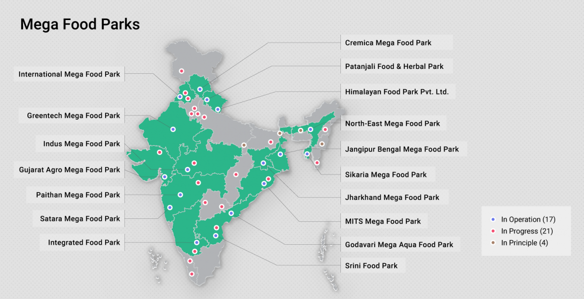Mega Food in India