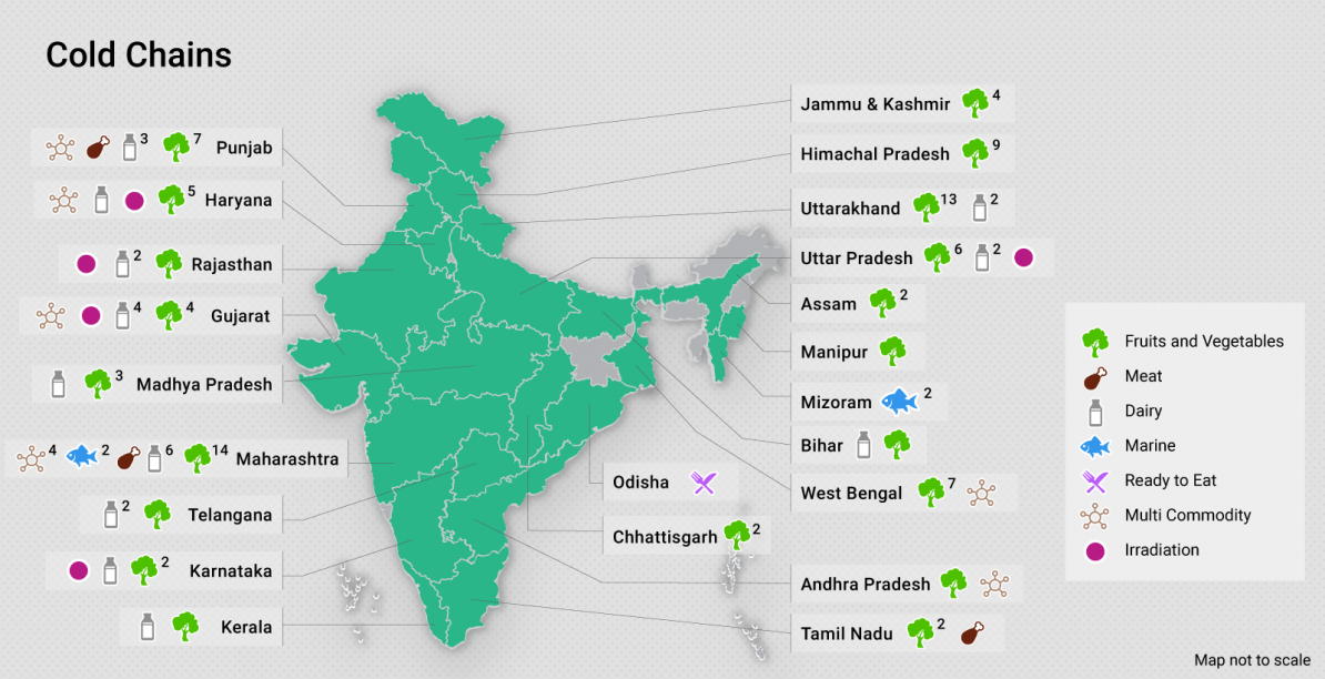 印度食品加工业