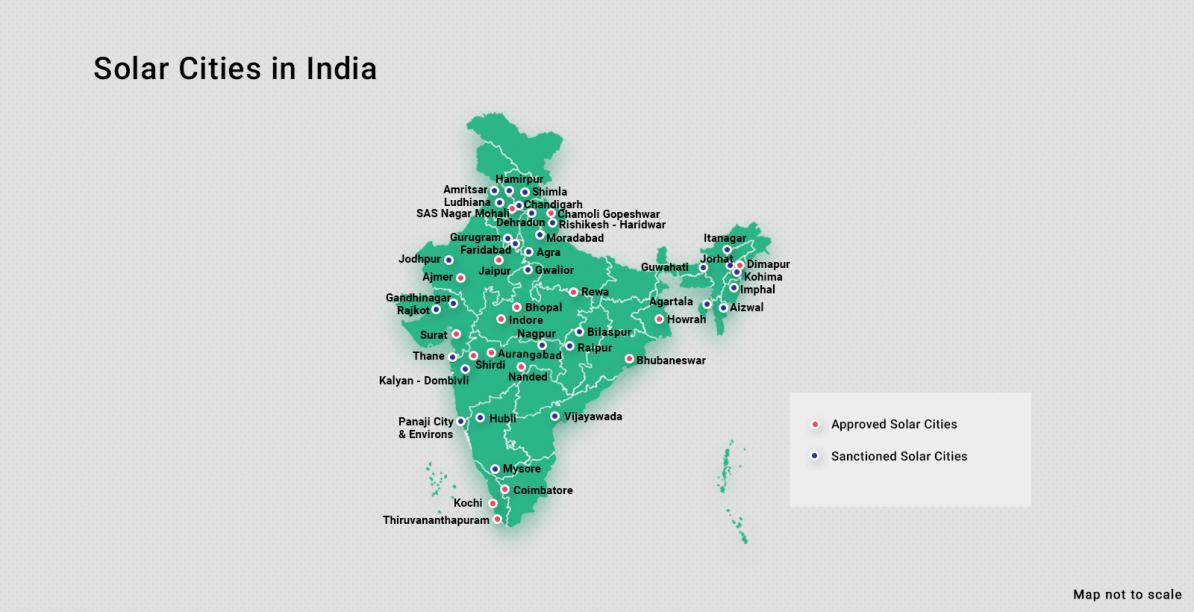 Renewable Energy India