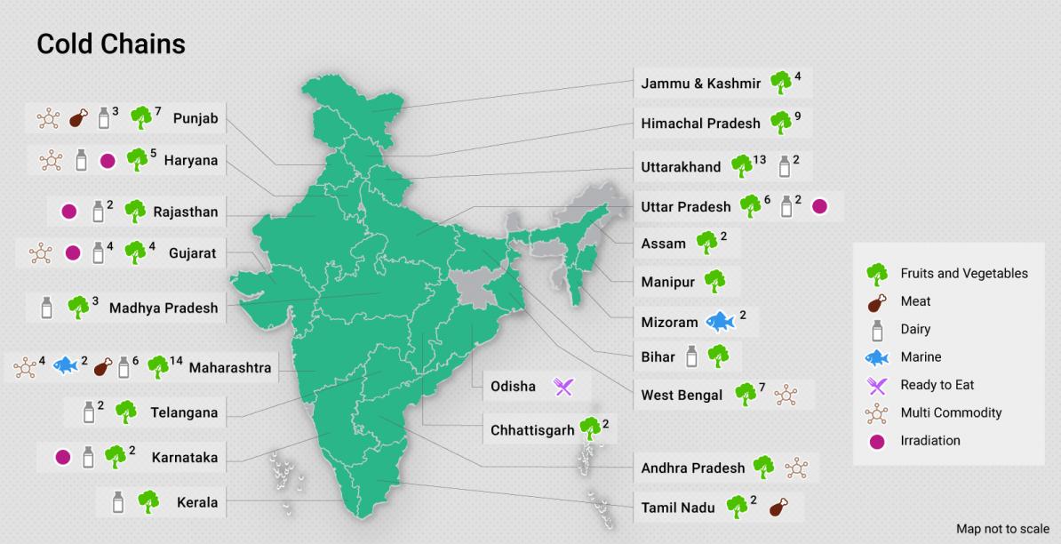 Cadeias de frio na Índia