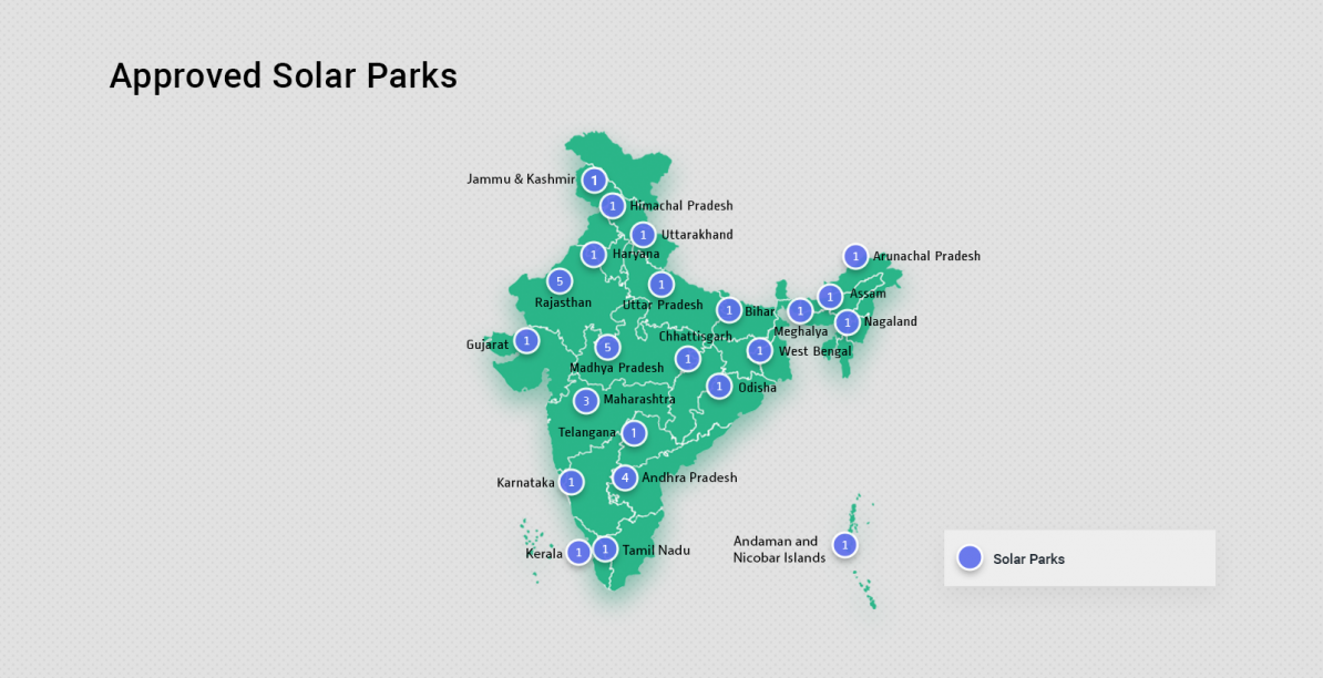 Solar Parks in India