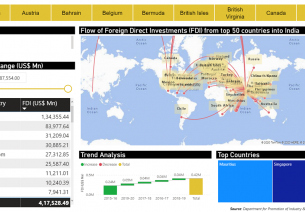 FDI Dashboard